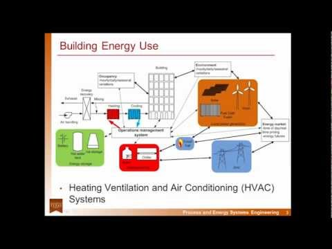 Proactive Energy Management in Buildings