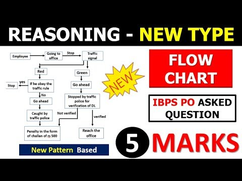 Reasoning data flow diagram based asked in ibps po exam 5 reasoning data flow diagram based asked in ibps po exam 5 marks must watch ccuart Choice Image