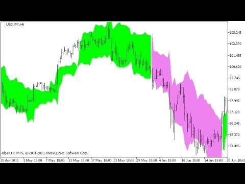 Chandelier Exit Indicator For Metatrader 5 Youtube