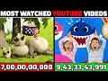 नल्ले YouTube VIDEOS जिन्होनें औकाद के बाहर VIEWS कमायें   Most Watched YouTube Videos