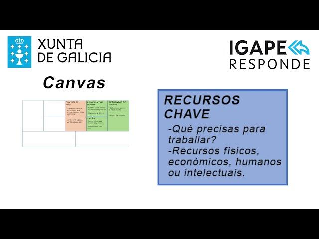 Que é o modelo Canvas e como aplicalo ao meu negocio?