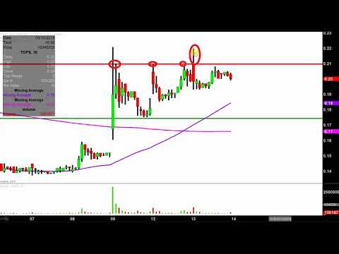 Top Ships Inc. - TOPS Stock Chart Technical Analysis for 03-13-18