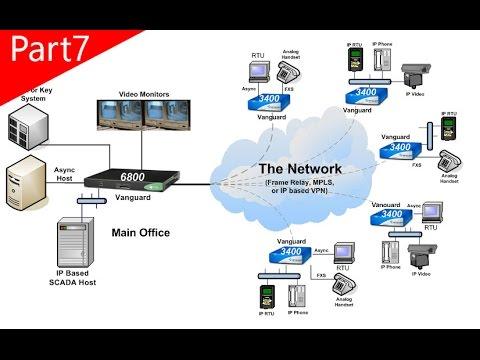 Part7: Kiến thức mạng máy tính – Giới thiệu về bộ giao thức TCP/IP