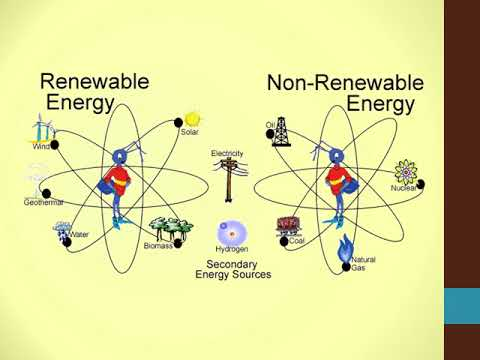 Unit 1 Lessons 1 and 2 Renewable and Nonrenewable Energy