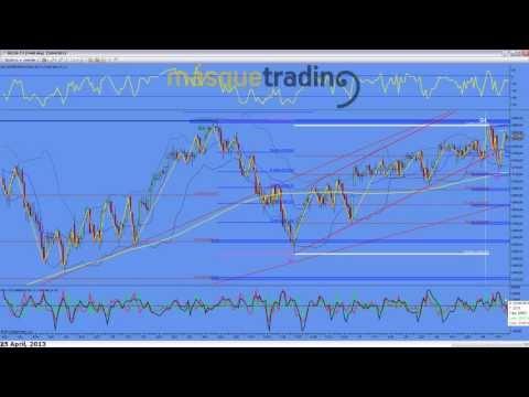 Trading en español Análisis Pre-Sesión Futuro MINI NASDAQ (NQ) 25-4-2013