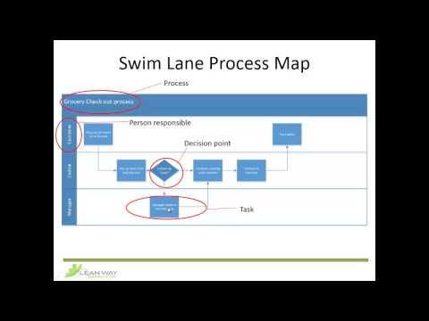 Swim Lane Process map