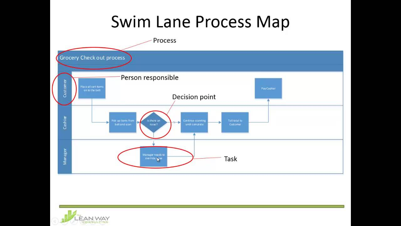 swim lane process map youtube