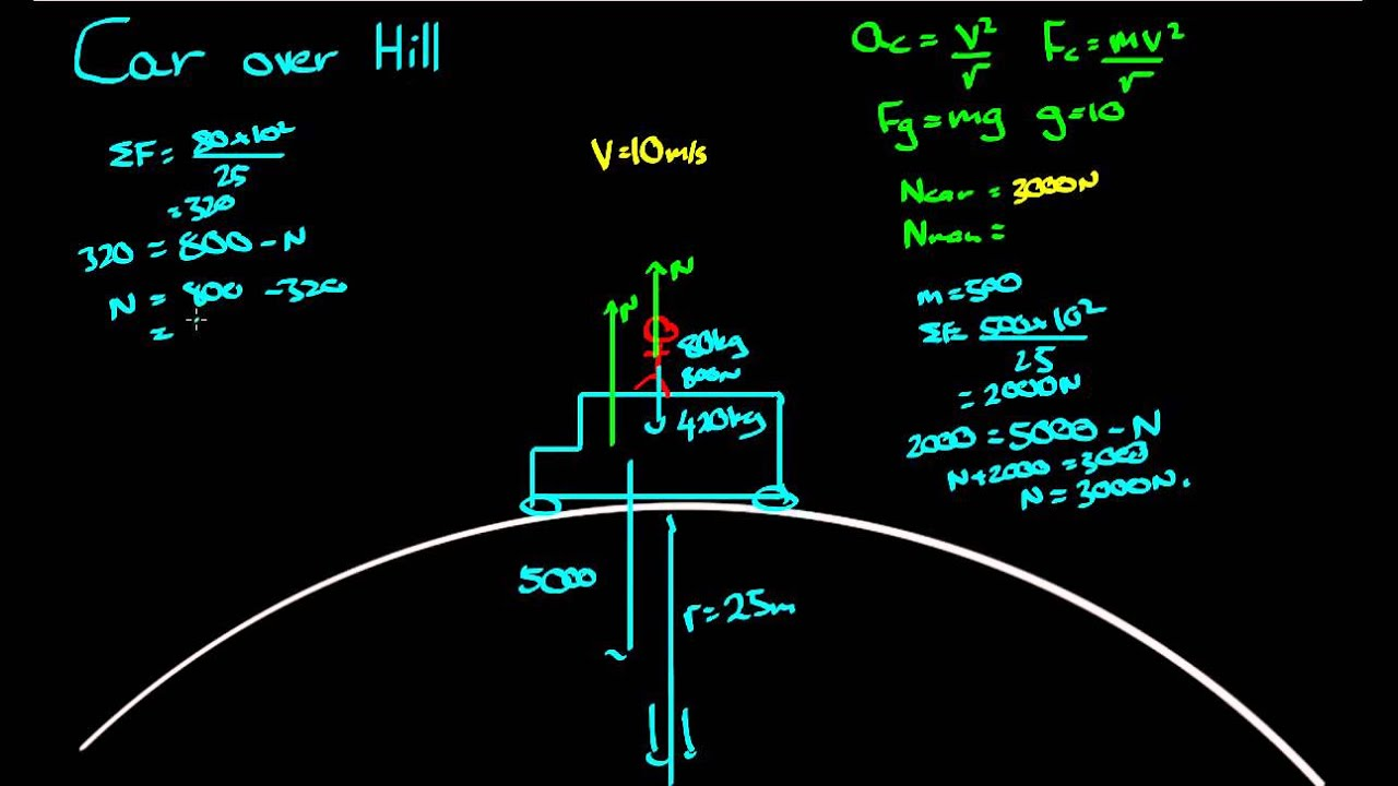 Circular Motion - Car Over A Hill