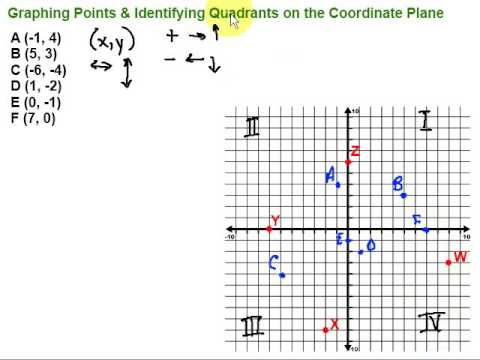 graphing points & identifying quadrants on the coordinate plane