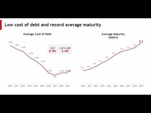 Akcie URW nabízí prestižní nákupní centra se 75% slevou, jde o dobrou investici?