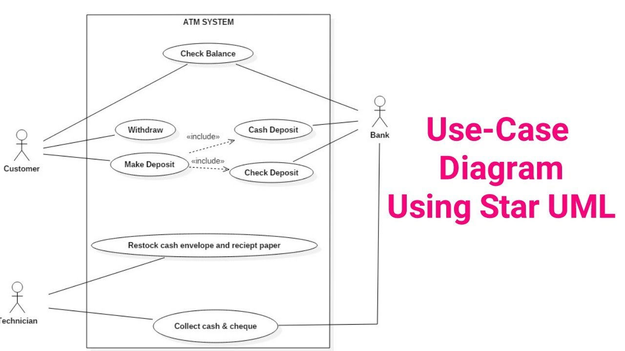 Use-case Diagram Tutorial