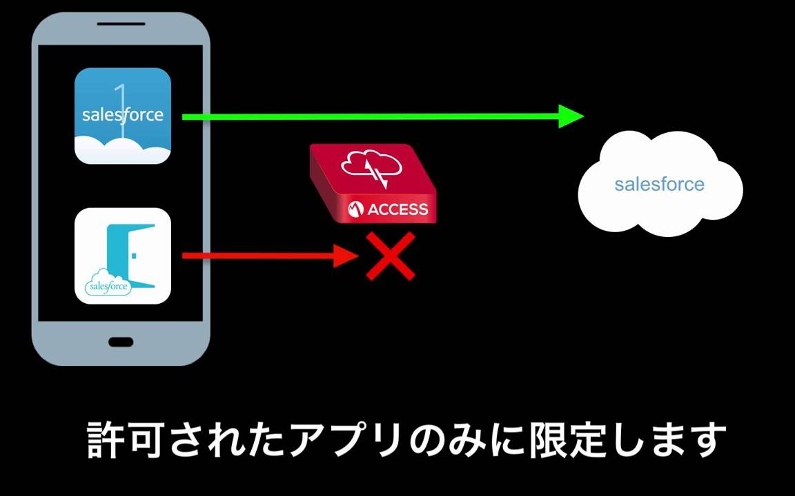 MobileIron Access + Salesforce Demo