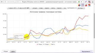 SEO-продвижение в ТОП-10 Яндекс по высокочастотному запросу
