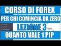 Corso Forex