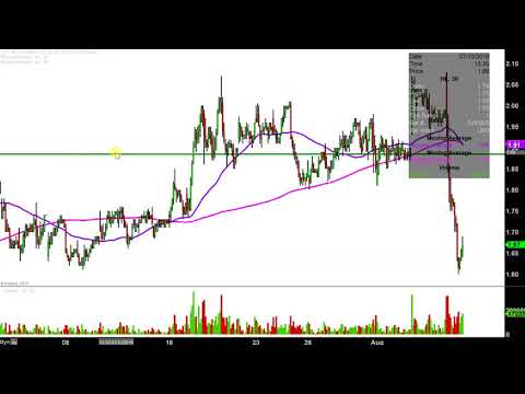 Hecla Mining Company - HL Stock Chart Technical Analysis For 08-07-2019