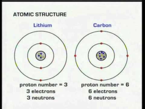 Gcse bbc science bitesize atomic structure youtube gcse bbc science bitesize atomic structure urtaz Images