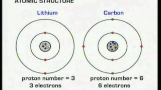 Bbc bitesize gcse chemistry ionic bond