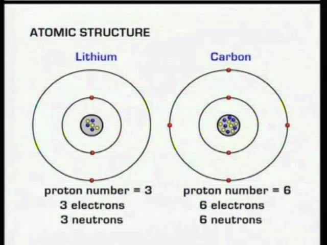 C3 atomic structure electronic configurations lessons tes teach c3 atomic structure electronic configurations ccuart Images
