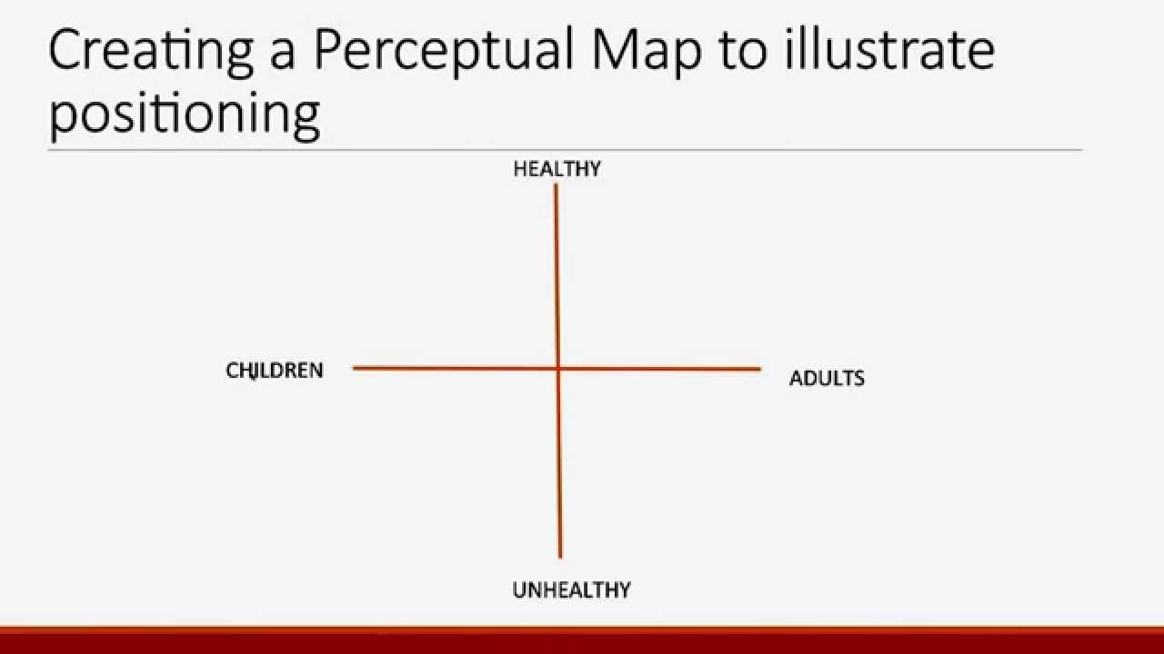 perceptual maps