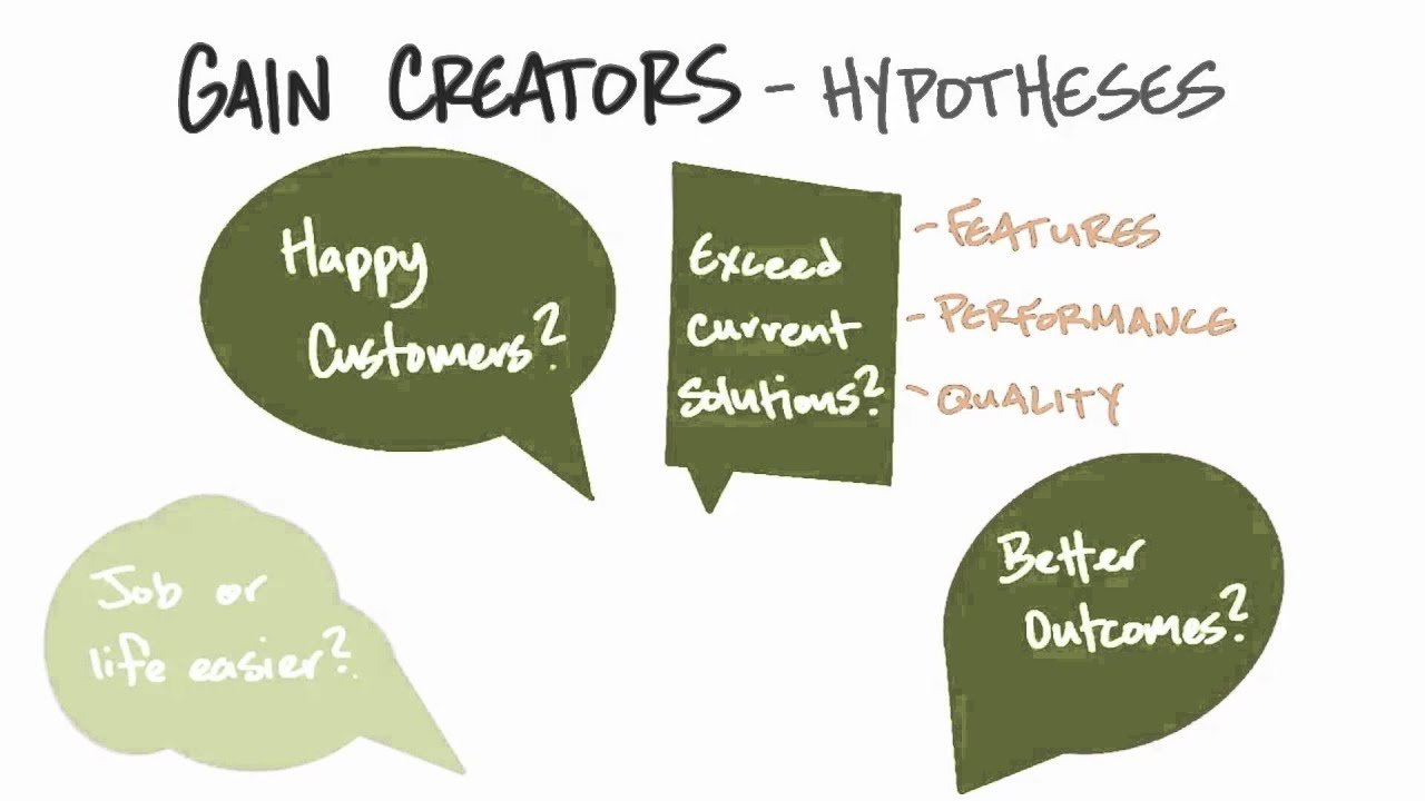 Gain Creators Hypotheses - How to Build a Startup