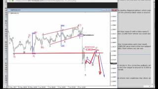 Elliott Wave Update: EURUSD, GBPUSD and USD Index