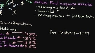 Episode 97: Introduction to Financial Securities: How Mutual Funds Work