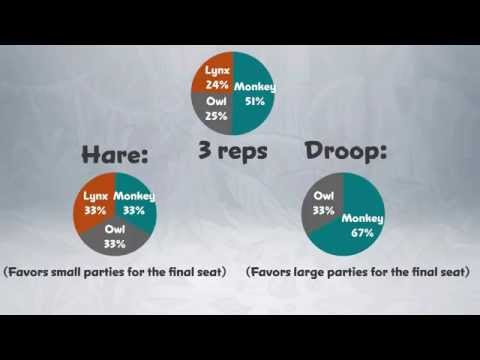 Footnote ‡ from STV: Hare Vs Droop