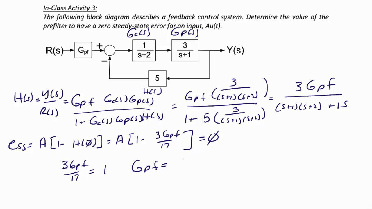 ECE205 Lecture 8-3: Block Diagrams, Feedback Systems - YouTube