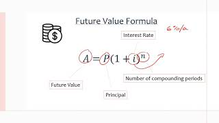MCR3U/Grade 11 Functions: 8.2 Compound Interest: Future Value