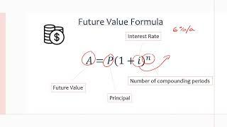 MCR3U/Grade 11 Functions: 8.2 Compound Interest: Future Value