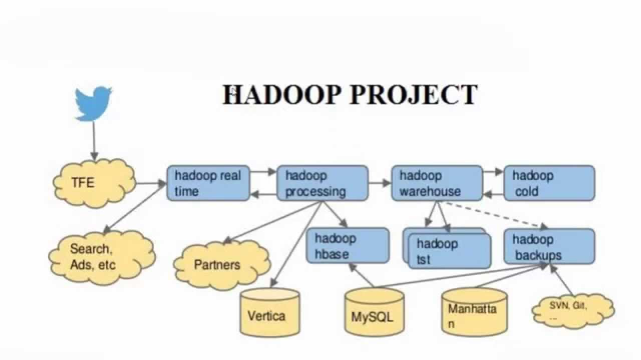 hadoop projects Some of the reasons bi on hadoop projects fail include a lack of good planning, performance and stability, sql on hadoop, and more.