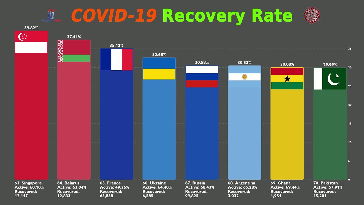 All Countries Compared By Coronavirus Recovery Rate Covid 19 Percentage Of Recovered Youtube