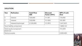 Financial instrument- Compound Instrument.