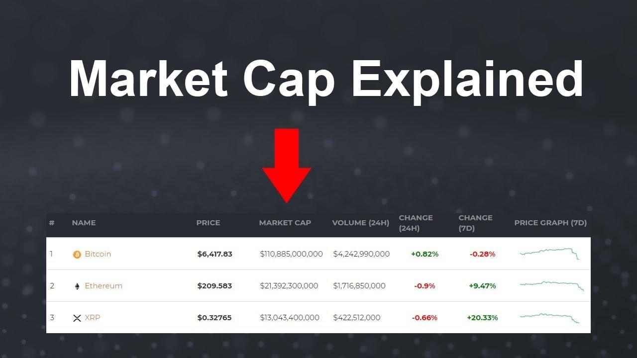 crypto market cap magyarázata)