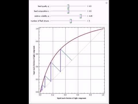 Flash Distillation Cascade In A Constant Relative Volatility Mixture