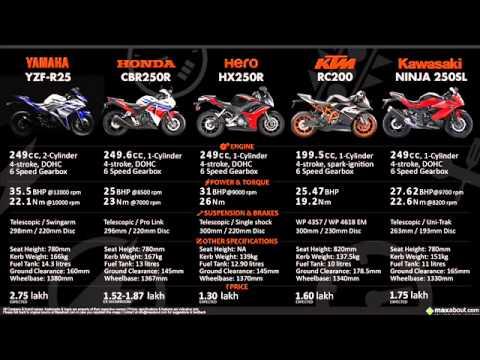 250 ninja vs cbr 250