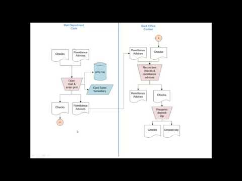 How To Create Document Flowcharts Youtube
