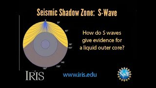 Seismic Phases—S wave Shadow Zone