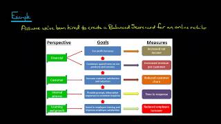 The Balanced Scorecard: Learning and Growth Perspective