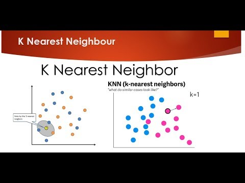 K Nearest Neighbour Easily Explained With Implementation