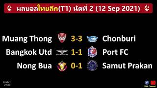 ผลบอลไทยลีก นัด2 : เมืองทองไล่เจ๊าชลบุรี บียูเสมอท่าเรือ หนองบัวพ่ายคารัง(12/9/21)