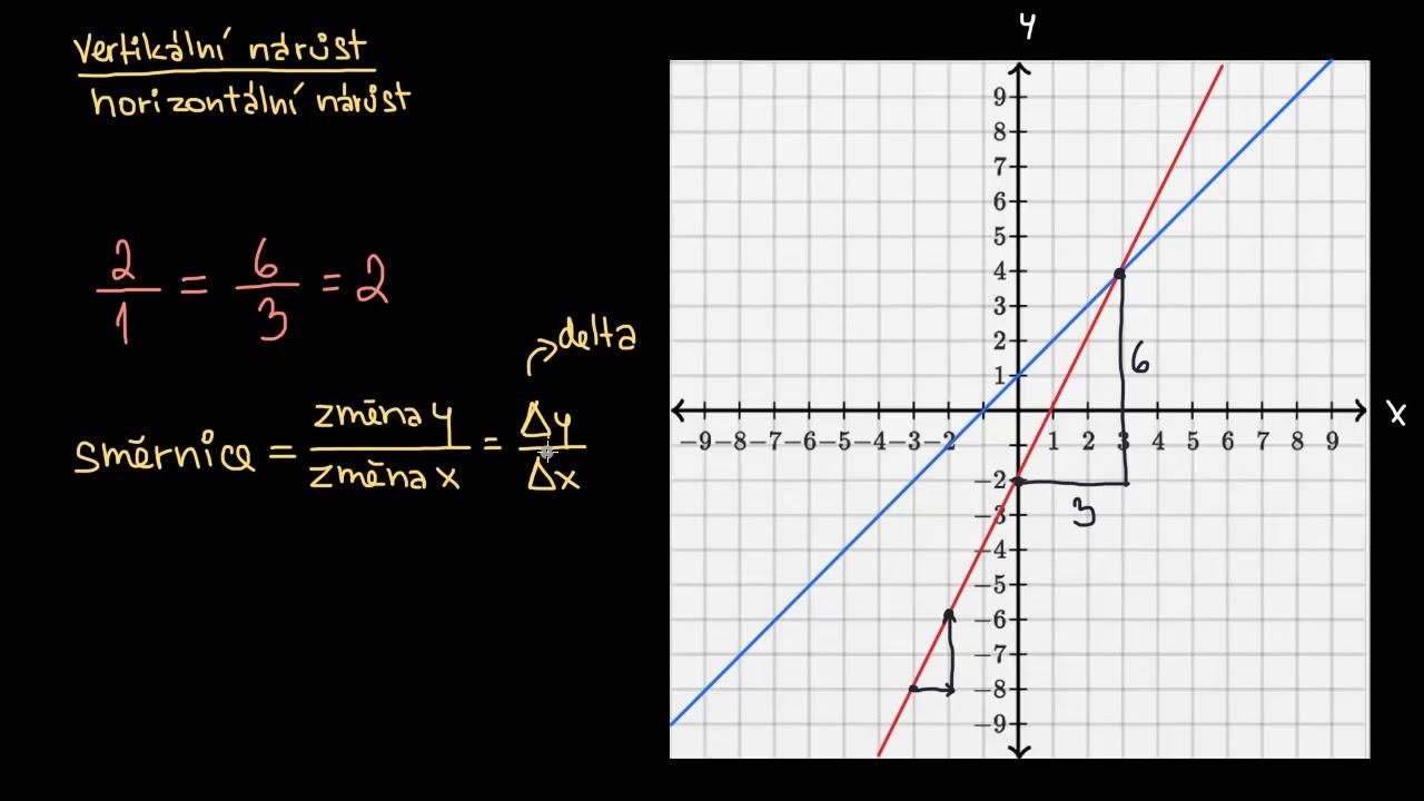Co Je To Smernice Kresleni Grafu Primek Zaklady Algebry