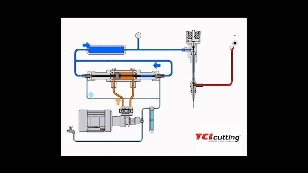 Intensificador m quina corte chorro agua presi n waterjet - Maquina de agua a presion ...