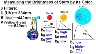 Astronomy - Ch. 17: The Nature of Stars (18 of 37) UBV Photometry: Star Brightnessr and it's Color