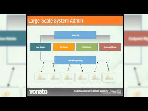 Contact Center Scaling with Asterisk - AstriCon 2014