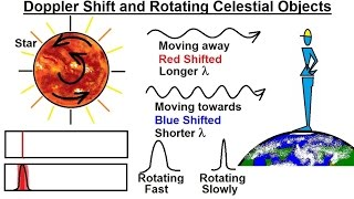 Astronomy - Ch. 5: Light & E&M Radiation (29 of 30) Doppler Shift and Rotation of Celestial Objects