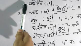 मूल नक्षत्र दोष - ज्योतिष शास्त्र Mool nakshatra dosh Hindi