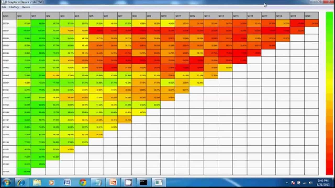 Sample Cohort Analysis
