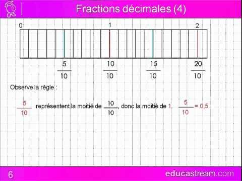 fractions décimales cours maths CM1