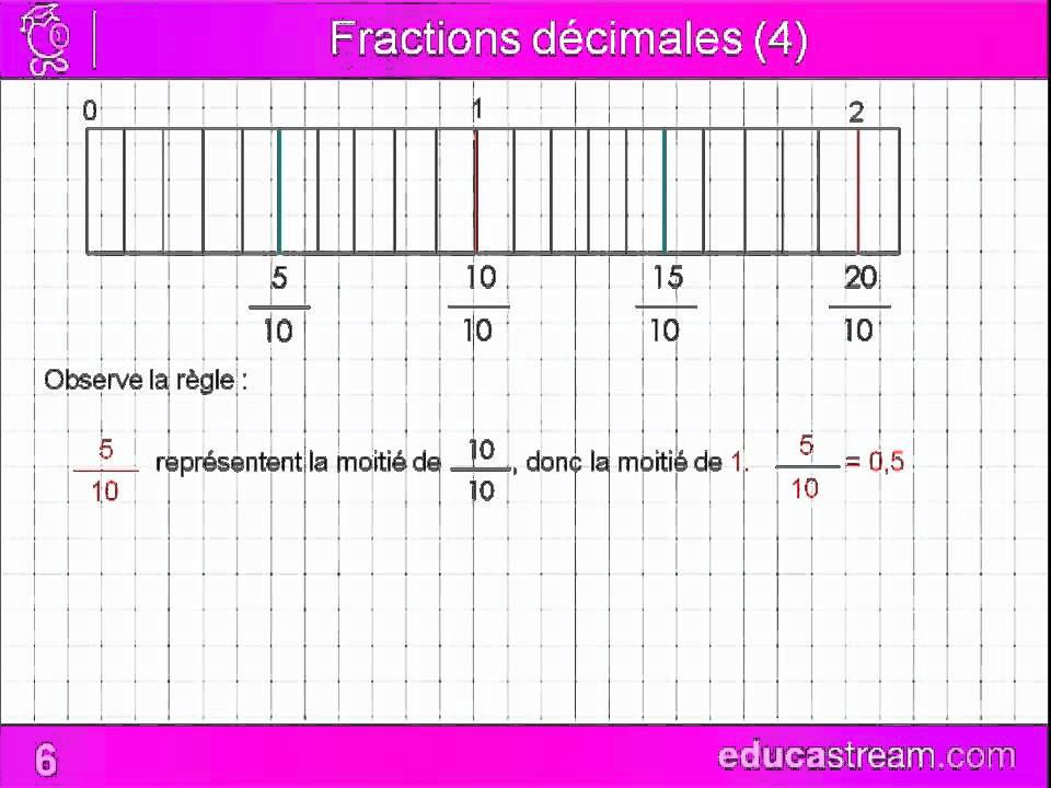 Fractions d cimales cours maths cm1 youtube - Fractions cm1 exercices a imprimer ...
